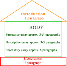 write essay introduction wolf group
