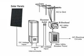 how to install solar panels ontario solar installers Net Metering Systems at Solar Net Metering Wiring Diagram