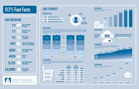 Dcps Organizational Chart Dcps Organization Dcps