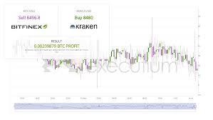 Bitfinex Btcusd To Kraken Xxbtzusd Bid Ask Spread
