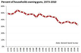 Chart Of The Day Gun Ownership Is On A 30 Year Decline