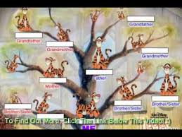 Where To Begin A Free Family Tree Search Youtube