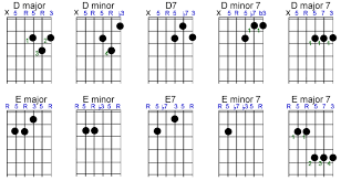 E Minor Chord Chart E Major Guitar Chords Chart Www Bedowntowndaytona Com