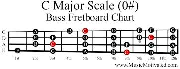 Bass Guitar Scale Chart Printable All Major Guitar Scale Chart Achievelive Co