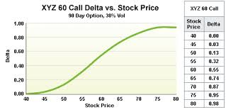 What Is A Delta Chart The Options Industry Council Oic Delta