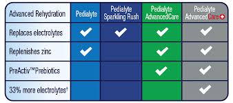 Pedialyte Chart Pedialyte Powder Packs Grape Flavor