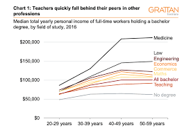 Salary To Hourly Chart Three Charts On Teachers Pay In Australia It Starts Out Ok