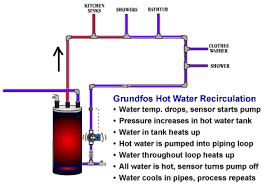 grundfos comfort series circulation pumps grundfos up comfort pumps