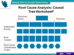Root Cause Analysis Template Impressive Identify Defects Through Sensemaking Agency For Healthcare