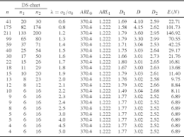 Control Charts In Manufacturing Table 1 From Construction Of Double Sampling S Control