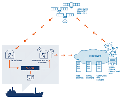 wired ocean making broadband at sea affordable more information