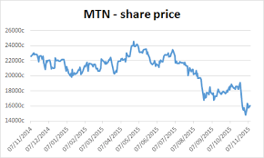 Mtn Share Price Chart Mtn Is Still Not Out Of The Woods After Its Ceo Steps Down