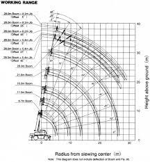 Load Chart Crane 25 Ton Kato Bedowntowndaytona Com