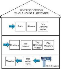 portable water filter diagram. Whle House Filtration System Diagram Portable Water Filter