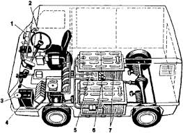 electric automotive vehicle article about electric automotive schematic diagram of the soviet electric automotive vehicle designed by the state scientific research institute of motor transport 1 accelerator