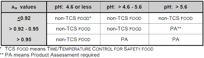 Fda Food Chart File Us Fda Phf Tcs Foods Chart B Png Wikimedia Commons
