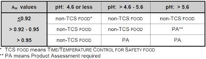 File Us Fda Phf Tcs Foods Chart B Png Wikimedia Commons