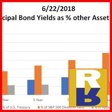 Aaa Municipal Bond Vs U S Treasury Corporate Bonds