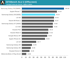 Gpu Gaming Performance Samsung Galaxy S8 Showdown