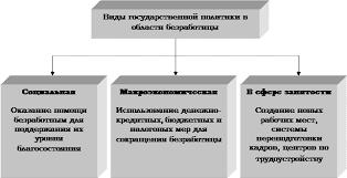 Реферат Безработица в РФ  Рассматривая вопрос государственного регулирования безработицы следует определить какие виды политики непосредственно воздействуют на уровень безработицы