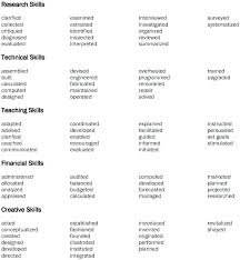 Action Verbs For Resume Amazing Words For Resume Words For Resume Action Words For Resume Action