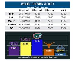 Top Velocity Pitching Chart Elite Velocity Program