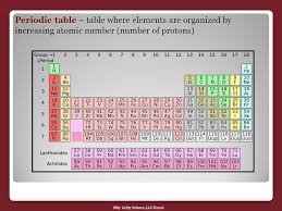 Nitty Gritty Science, LLC ©2016 Atoms And The Periodic Table ...