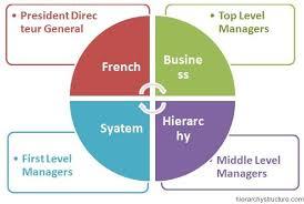 French Business Hierarchy Business Hierarchy Business