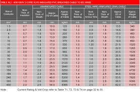 43 Methodical Nec Wire Gauge Chart