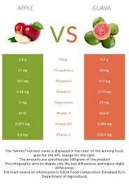 Vitamin C Comparison Chart Apple Vs Guava In Depth Nutrition Comparison