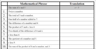 translating words into algebraic expressions worksheet worksheets translating words into algebraic expressions worksheet 2 translating words