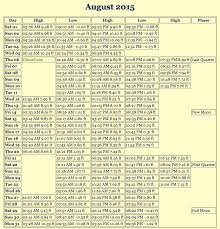 August Tide Chart Costa Rica Tide Chart August 2015 Costa Ballena Living