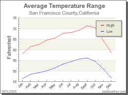 Climate In San Francisco County California