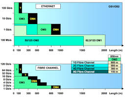 Fiber Optic Cable Distance Chart Maximum Distances Using Fiber Cable Types Om1 Om2 Om3 Om4