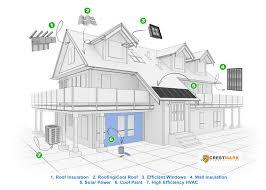 Energy Efficient Roof Design Energy Crestmark