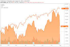 Amazon Stock: Dip After Q2 Earnings Is ...