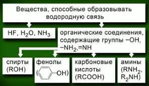 Химия класс Химия Тематическая контрольная работа Типы  Тематическая контрольная работа