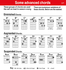 How To Read Guitar Chord Charts The Easy Way!