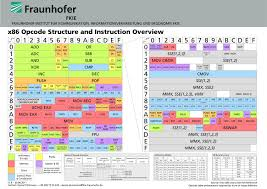 Opcode Chart Intel X86 Opcode Reference Stack Overflow