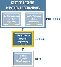 Pc Pro Certification Pcap Certification Associate Python Institute