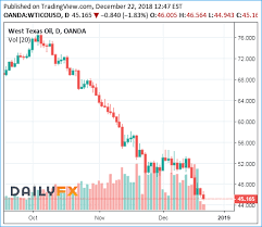 Oil Price Chart 2019 Boom This Station Sells Gasoline At Us 1 49 A Gallon Or