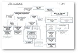 Comoptevfor Org Chart Member Services Guide Vbems