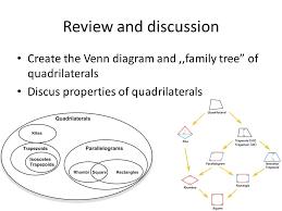 Venn Diagram Of Quadrilaterals Quadrilaterals Venn Diagram Under Fontanacountryinn Com