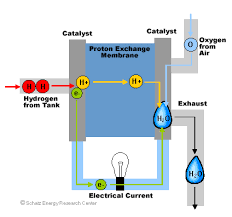diagram for how a fuel cell works