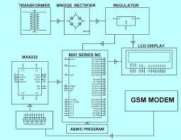 wireless notice board project circuit and working block diagram of wireless electronic notice board by edgefxkits com