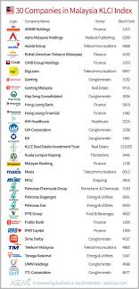 list of the 30 malaysian companies in the klci index with logo sector and