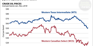 Western Canadian Select Crude Price Chart Chart Falling Prices For Canadian Crude Oil Insideclimate