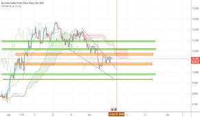 Rand To Aud Chart Audzar Chart Rate And Analysis Tradingview