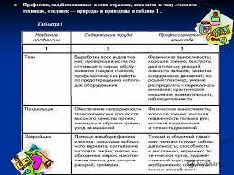 Презентация на тему Профессиональная деятельность в легкой и  4 Профессии