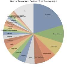 Pie Chart Of College Majors Breakdown Of Undergraduates By Major